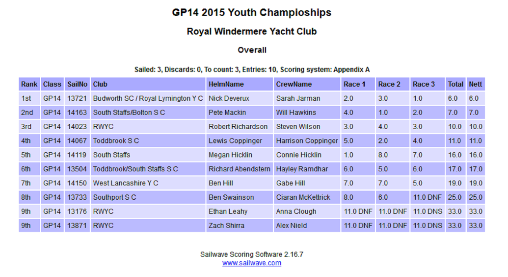 2015 youth results